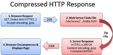 funcionamiento html comprimido