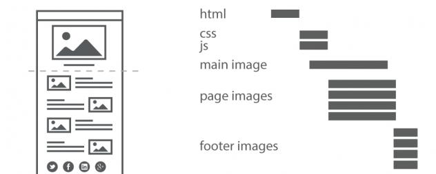 imágenes y velocidad de carga