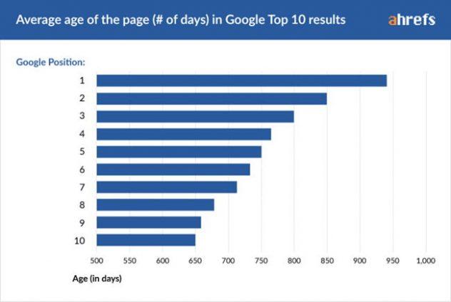 posicionar en google cuanto se tarda