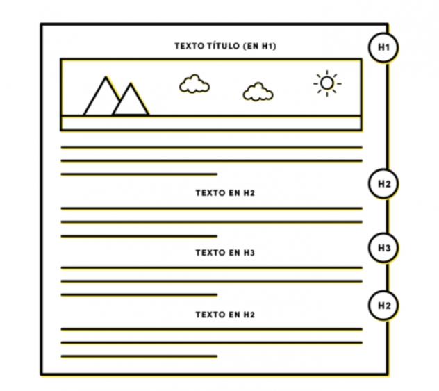 formato del texto para redacción web
